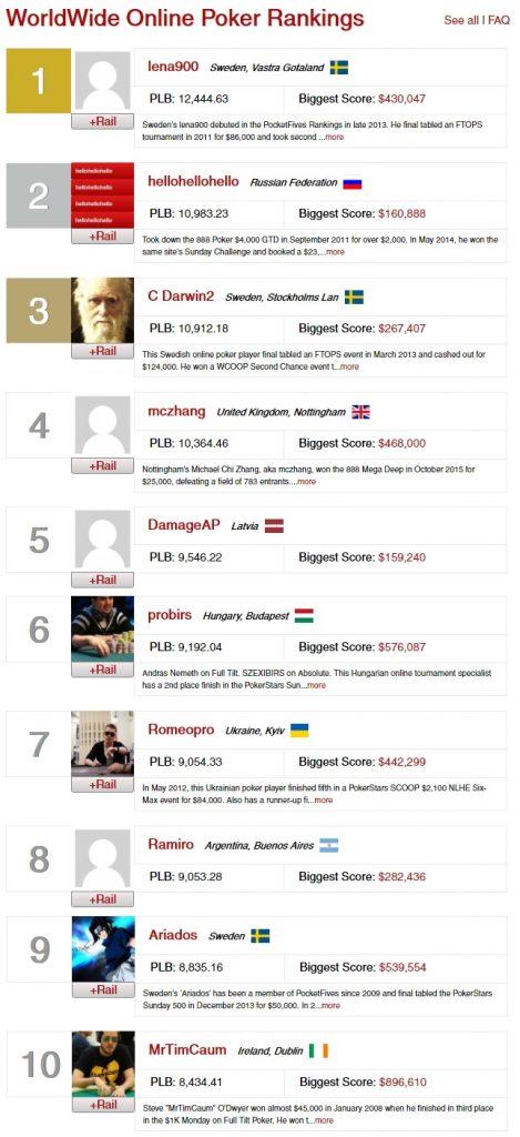 ranking mundial online 22 nov