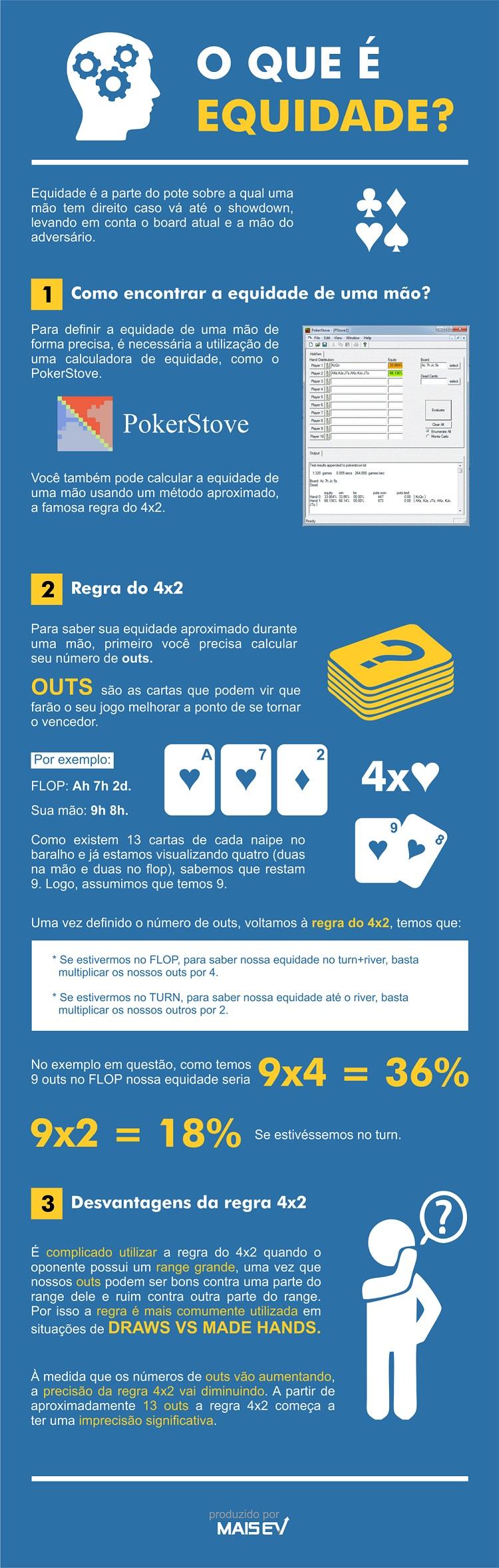 infografico_o que e equidade_MaisEV