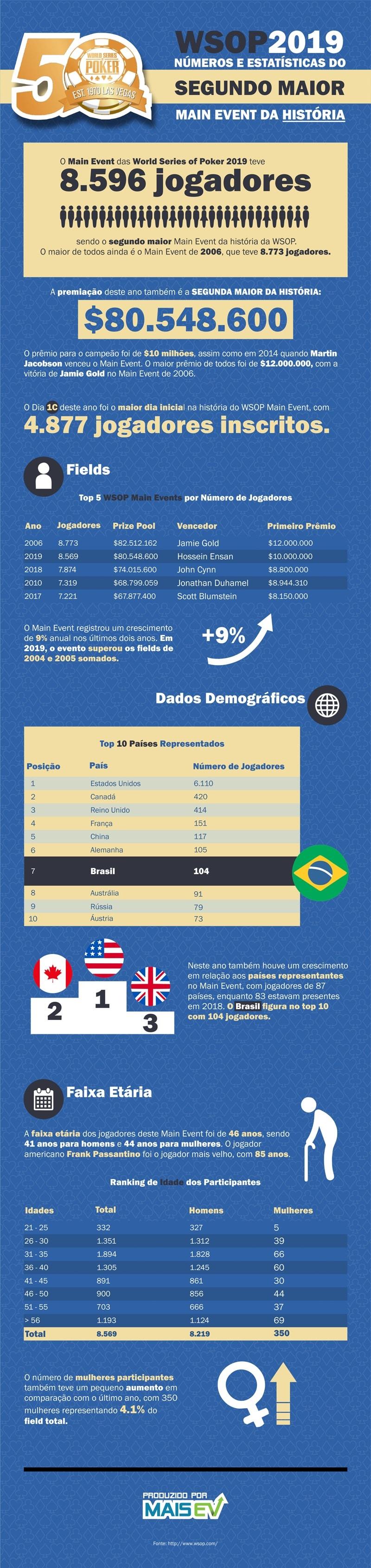 infografico WSOP 50