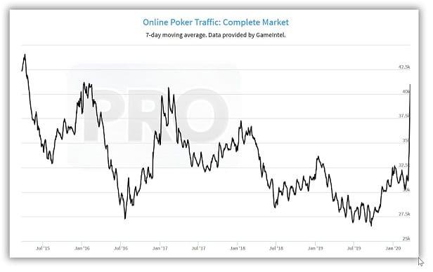 poker online trafego quarentena covid19