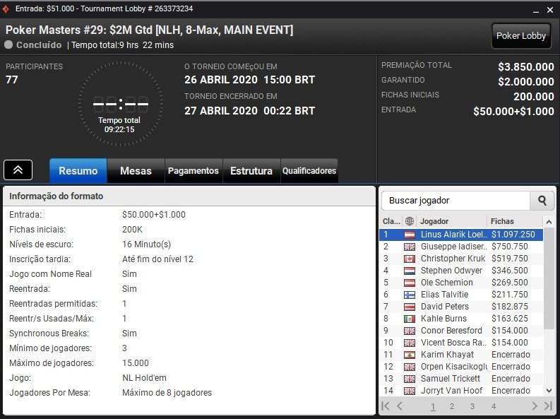 resultados main event poker masters online linus loeliger