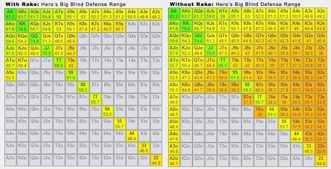 rake bb-defense-range-comparison