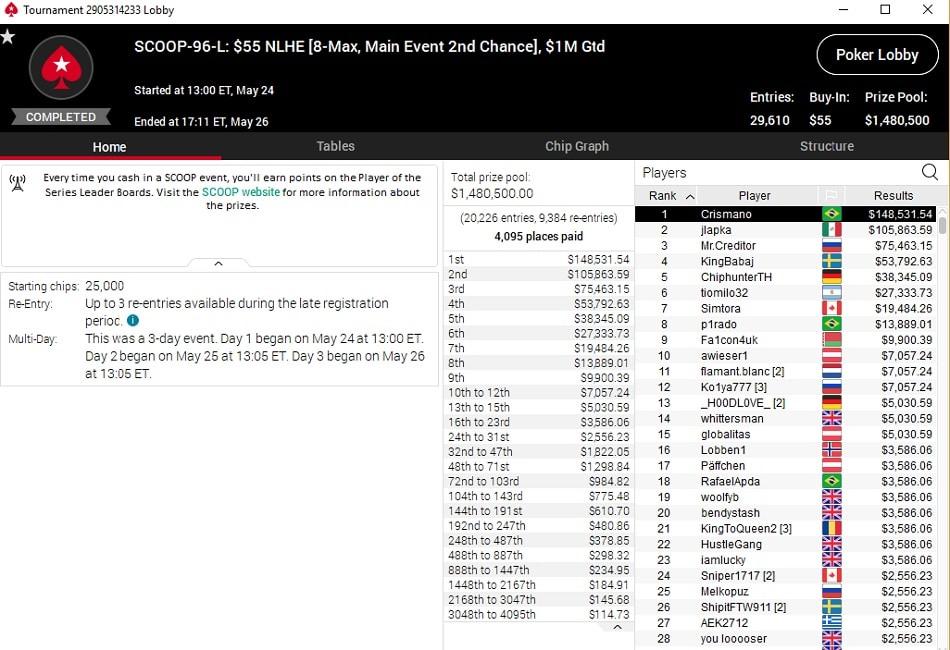 crismano resultado main event low 2nd chance sccop