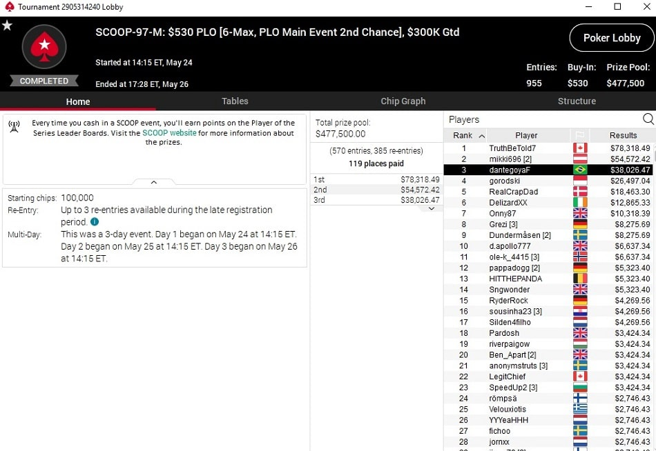 resultado dante goya main event medium plo scoop