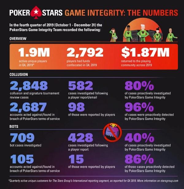 Infográfico-PokerStars