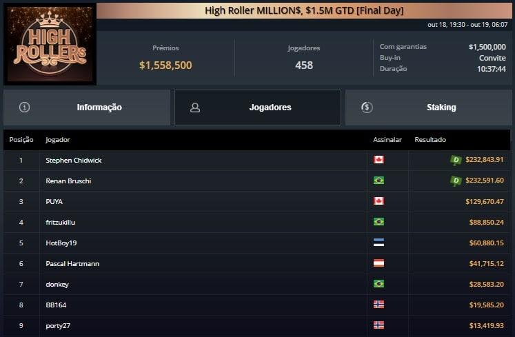 525 high roller millions renan bruschi